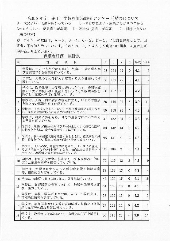 令和2年10月に行った学校評価の結果です。